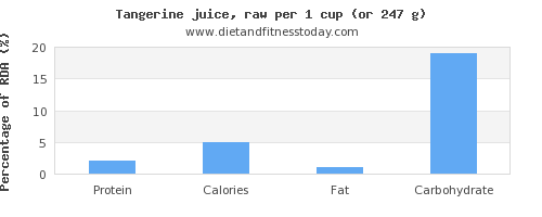 protein and nutritional content in tangerine