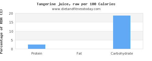 protein and nutrition facts in tangerine per 100 calories