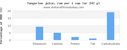 sodium and nutritional content in tangerine
