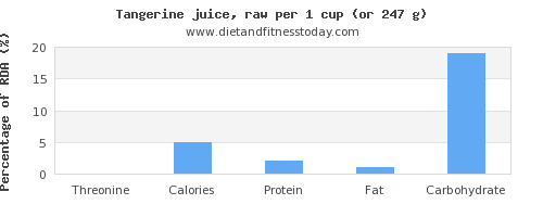 threonine and nutritional content in tangerine