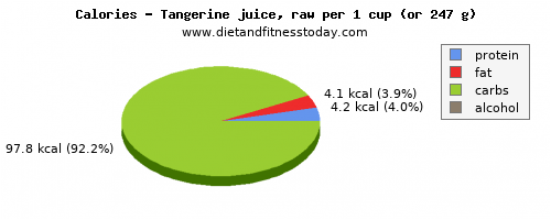 vitamin a, calories and nutritional content in tangerine
