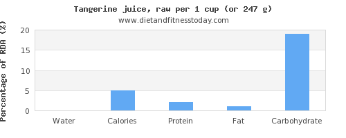 water and nutritional content in tangerine