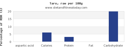 aspartic acid and nutrition facts in taro per 100g