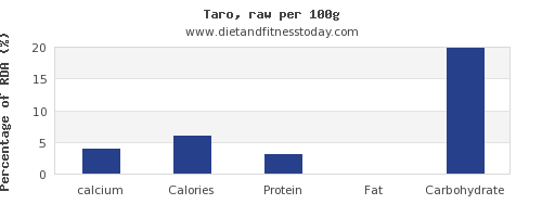 calcium and nutrition facts in taro per 100g