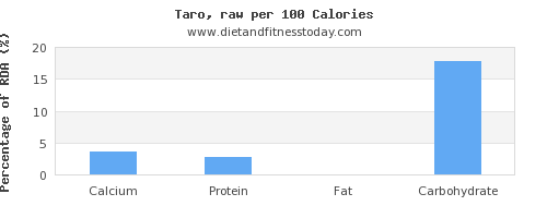 calcium and nutrition facts in taro per 100 calories