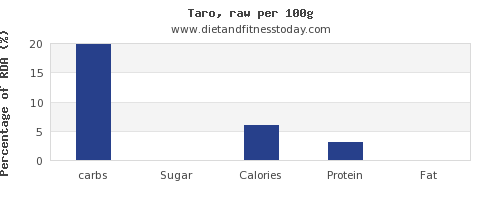 carbs and nutrition facts in taro per 100g