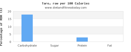 carbs and nutrition facts in taro per 100 calories