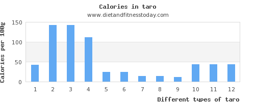 taro copper per 100g