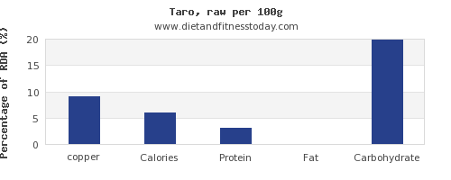 copper and nutrition facts in taro per 100g