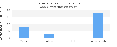 copper and nutrition facts in taro per 100 calories