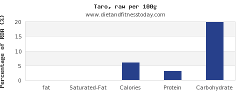 fat and nutrition facts in taro per 100g