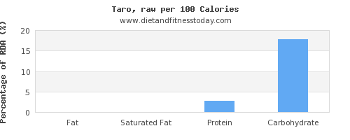 fat and nutrition facts in taro per 100 calories