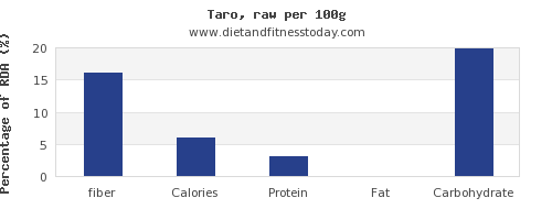 fiber and nutrition facts in taro per 100g