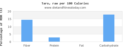 fiber and nutrition facts in taro per 100 calories