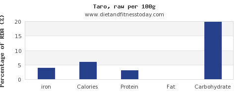 iron and nutrition facts in taro per 100g