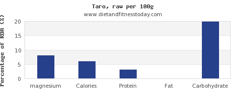 magnesium and nutrition facts in taro per 100g