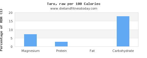 magnesium and nutrition facts in taro per 100 calories