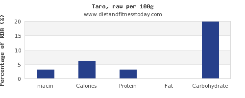 niacin and nutrition facts in taro per 100g