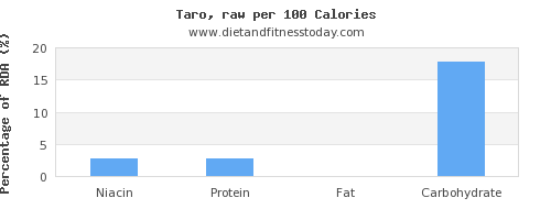 niacin and nutrition facts in taro per 100 calories
