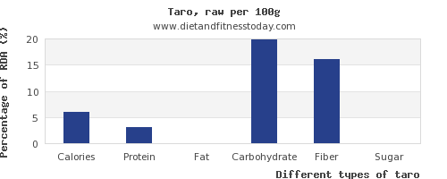 nutritional value and nutrition facts in taro per 100g