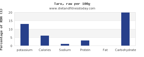 potassium and nutrition facts in taro per 100g