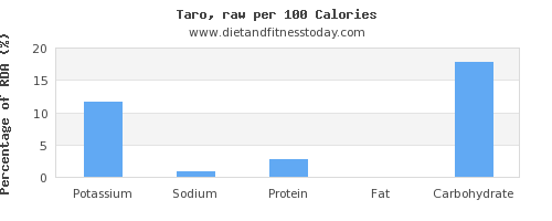 potassium and nutrition facts in taro per 100 calories
