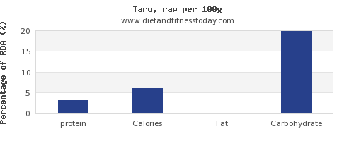 protein and nutrition facts in taro per 100g