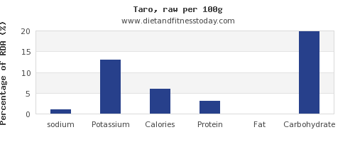 sodium and nutrition facts in taro per 100g