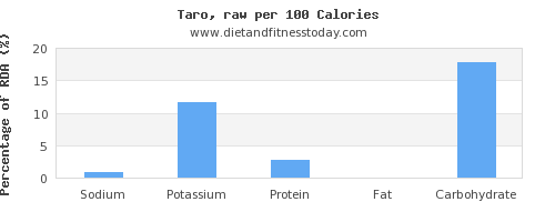 sodium and nutrition facts in taro per 100 calories
