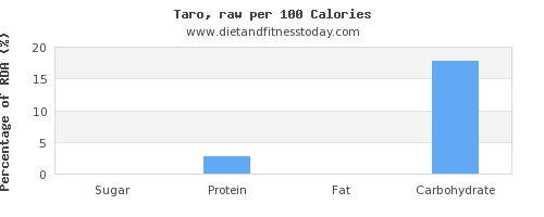 sugar and nutrition facts in taro per 100 calories
