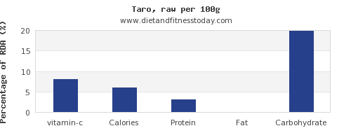 vitamin c and nutrition facts in taro per 100g