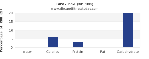 water and nutrition facts in taro per 100g