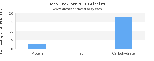 water and nutrition facts in taro per 100 calories