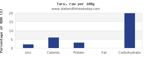 zinc and nutrition facts in taro per 100g