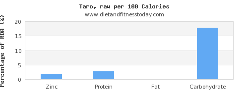 zinc and nutrition facts in taro per 100 calories