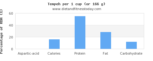 aspartic acid and nutritional content in tempeh