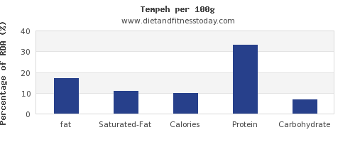 fat and nutrition facts in tempeh per 100g