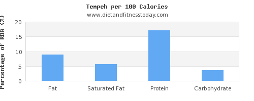 fat and nutrition facts in tempeh per 100 calories