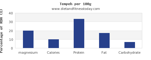 magnesium and nutrition facts in tempeh per 100g