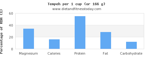 magnesium and nutritional content in tempeh