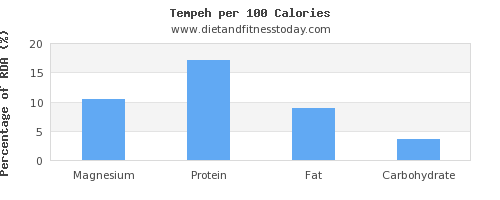 magnesium and nutrition facts in tempeh per 100 calories