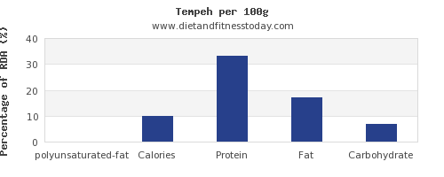 polyunsaturated fat and nutrition facts in tempeh per 100g