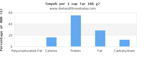 polyunsaturated fat and nutritional content in tempeh