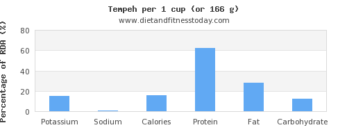 potassium and nutritional content in tempeh