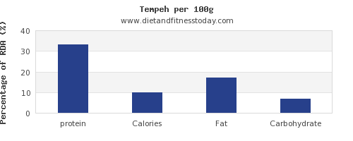protein and nutrition facts in tempeh per 100g