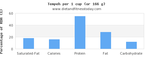 saturated fat and nutritional content in tempeh