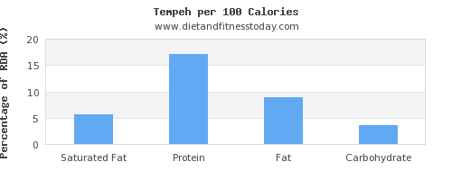 saturated fat and nutrition facts in tempeh per 100 calories
