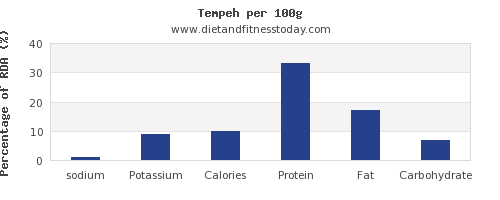 sodium and nutrition facts in tempeh per 100g