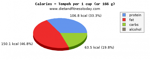 vitamin a, calories and nutritional content in tempeh