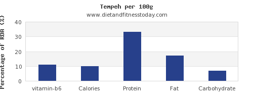 vitamin b6 and nutrition facts in tempeh per 100g